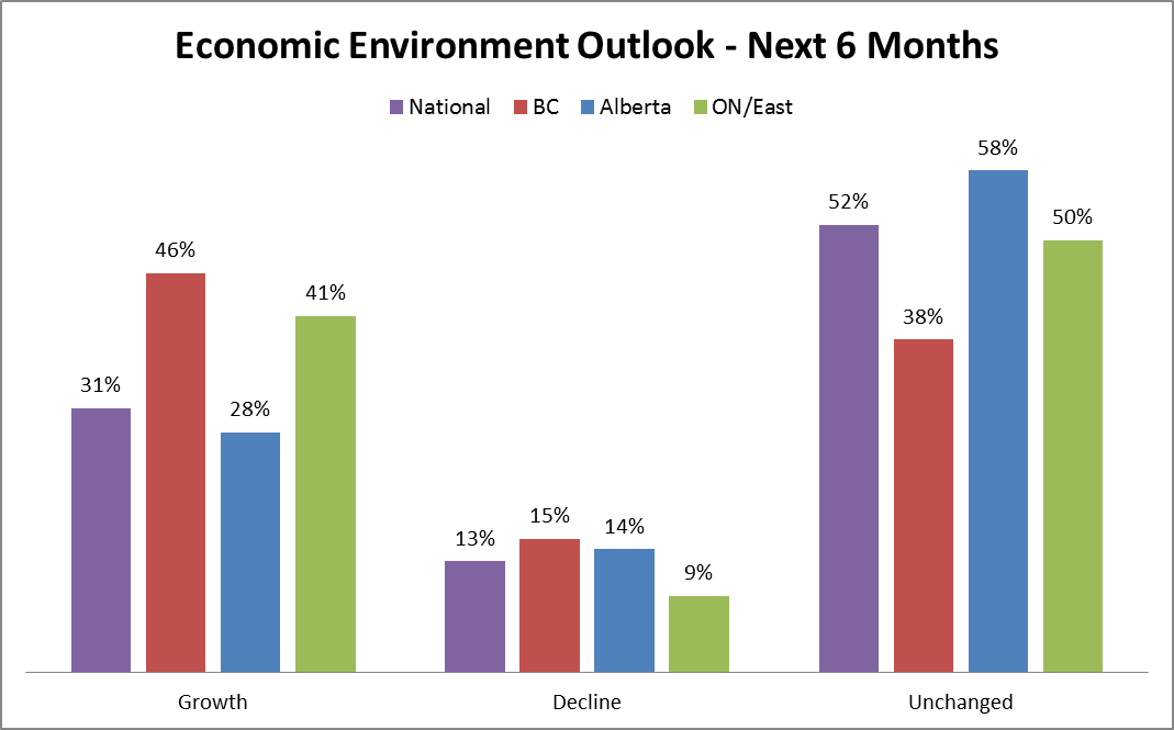 Fall vs Spring Economic Outlook