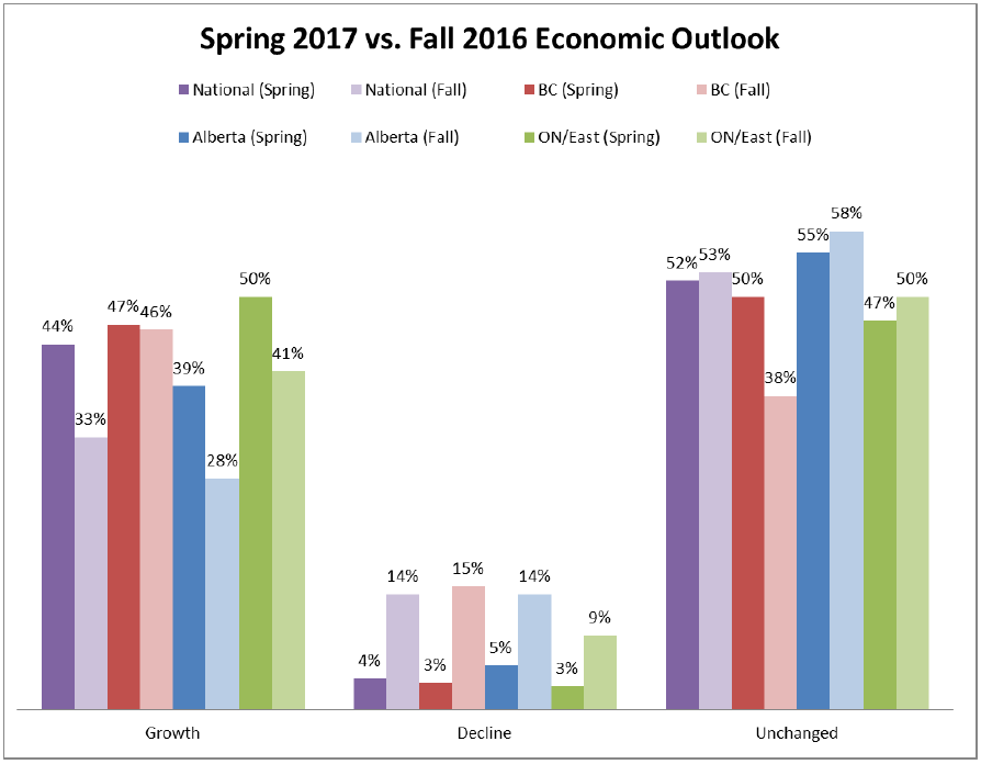 Spring vs Fall Economic Outlook
