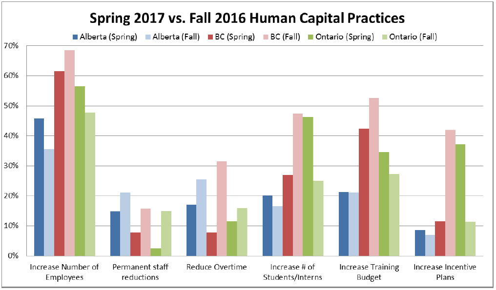 Spring vs Fall Human Capital Practices