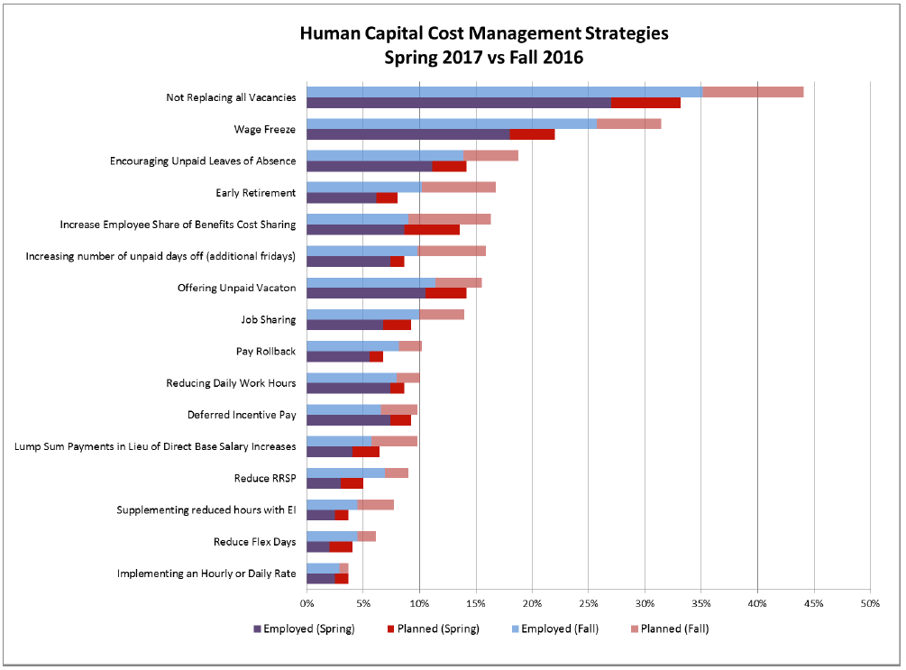 Spring vs Fall Human Cost Management