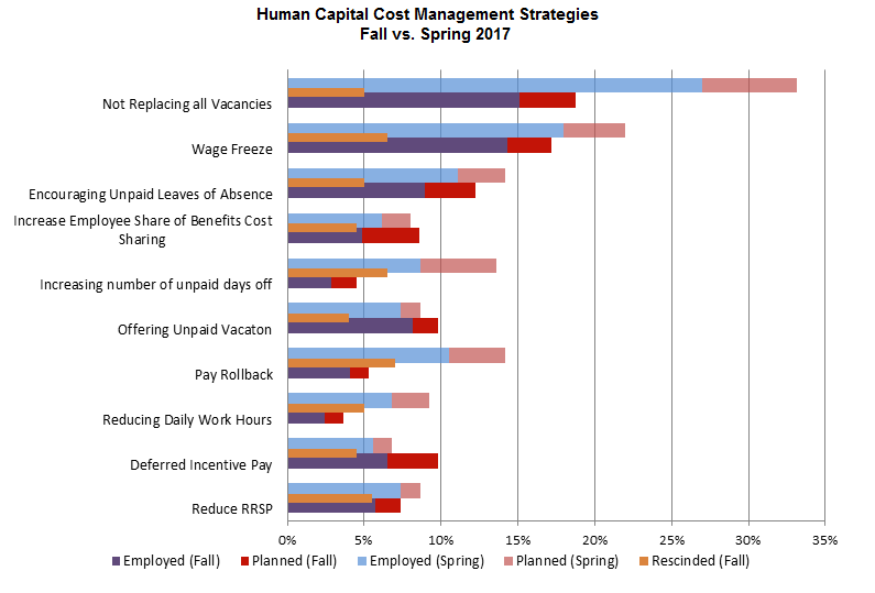 Fall vs Fall Human Cost Management