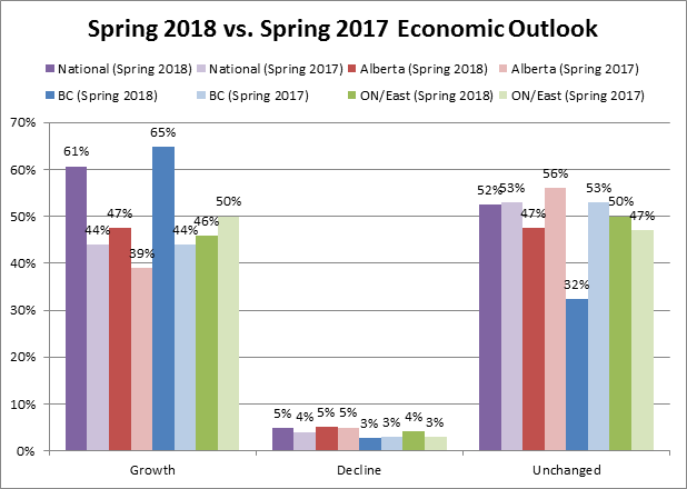 Spring vs Spring Economic Outlook