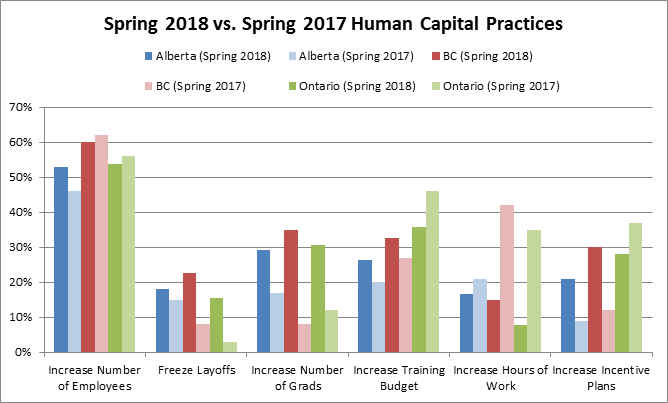 Spring vs Spring Human Capital Practices