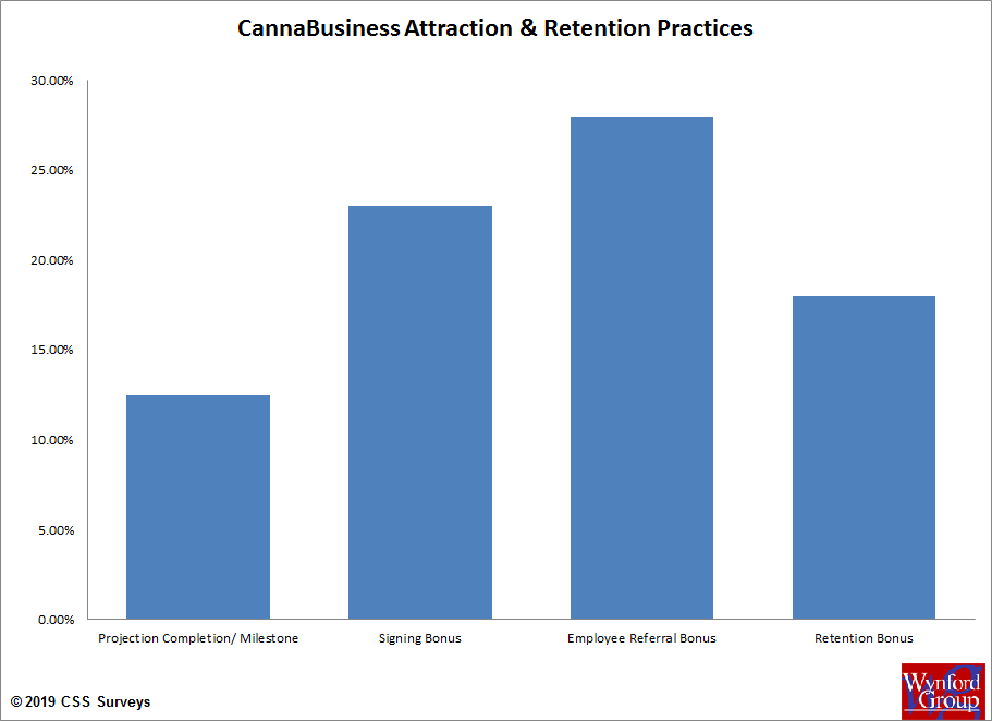 Cannabis Attraction Retention