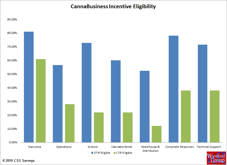 Cannabis Incentive Eligibility