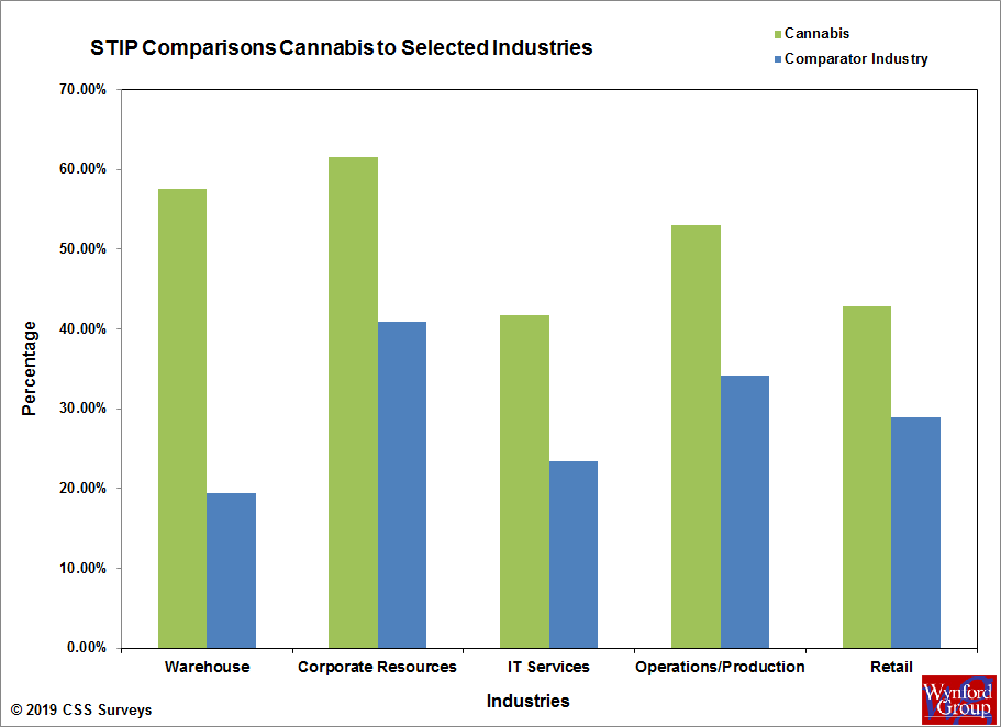 Cannabis STIP Comparisons