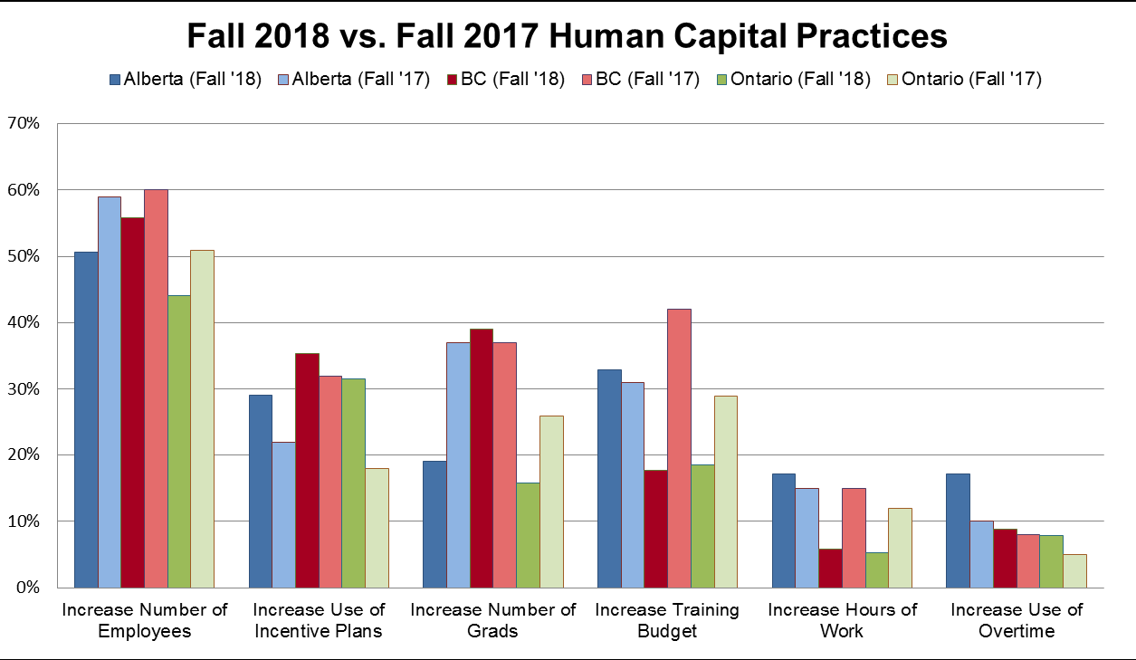 Fall VS Fall Outlook