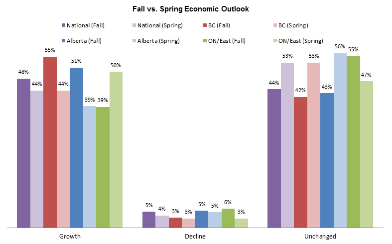 Fall VS Spring Outlook