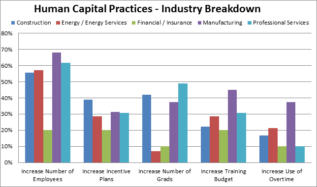 Spring VS Spring Practices Industry Breakdown